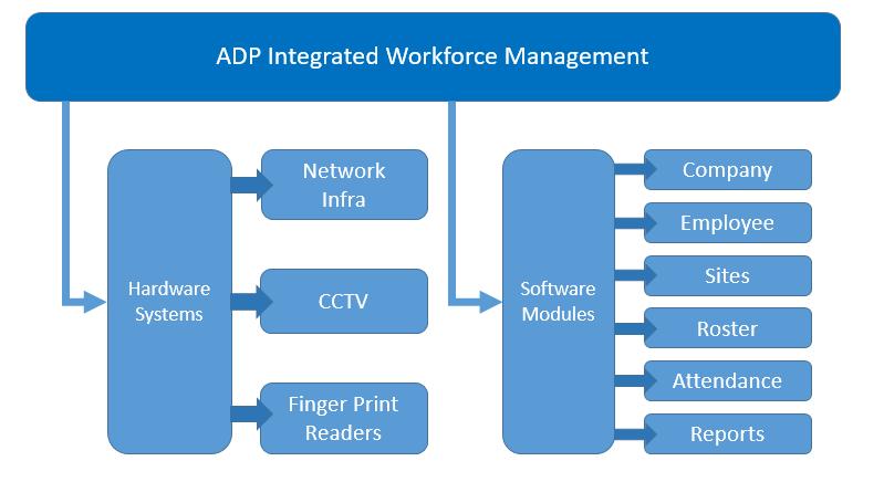 ADP Workforce Manage Solution